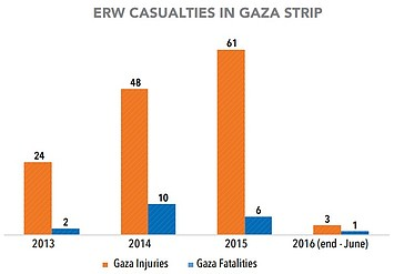 Chart: ERW Casualties in Gaza Strip