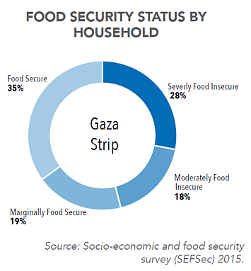 Chart: food security status by household