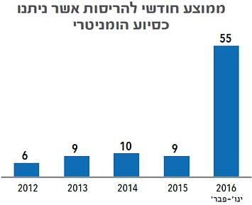 תרשים: ממוצע חודשי להריסות מבנים אשר ניתנו כסיוע הומניטרי