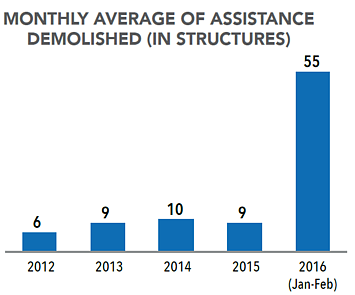 Chart: monthly average of assistance demolished in structures