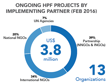 Chart: Ongoing HPF projects by implementing partner - February 2016