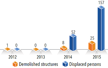 Chart: Punitive demolitions\sealing off