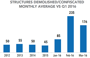 Chart: Structures demolished or confiscated - Monthly average vs Q1 2016