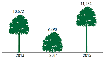 Chart: Trees vandalized