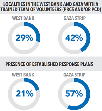Charts: localities with trained team of volunteers and presence of established response plans