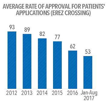 שיעור ממוצע של אישור בקשות מטופלים (מעבר ארז)
