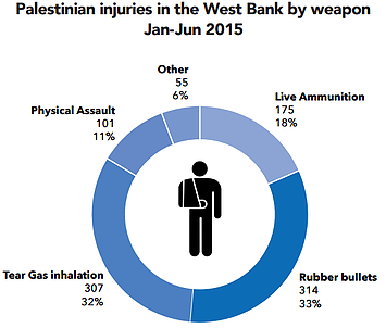Chart: Palestinian injuries in the West Bank by weapon Jan-Jun 2015