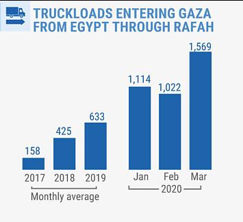 Source: OCHA/Palestinian Ministry of National Economy