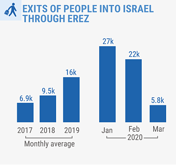 Source: OCHA/Palestinian Ministry of Civil Affairs