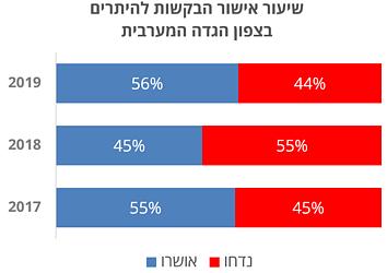 תרשים: שיעור אישור הבקשות להיתרים בצפון הגדה המערבית