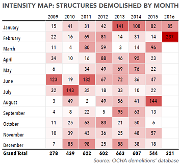 Intensity map: structures demolished by month