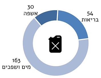 תרשים: מספר המתקנים שקיבלו תמיכה בדלק חירום ב־2017 על פי תחום
