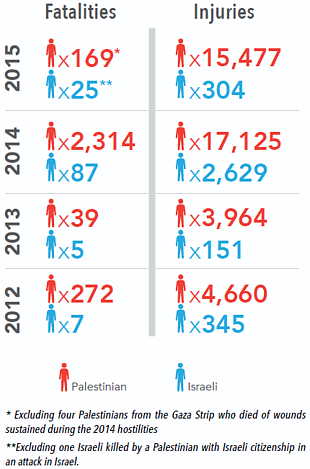 Chart: Casualties 2012-2015