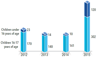Chart: Children in detention