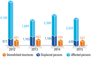 Chart: Demolitions due to lack of permit