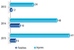 Chart: Explosive remnants of war