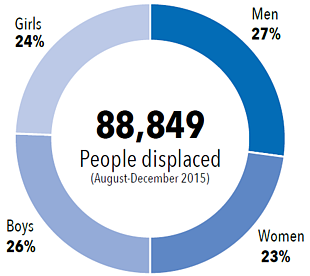 Chart: IDPs by age and gender