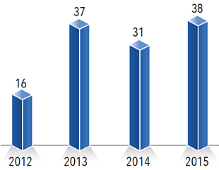 Chart: Incidents of temporary displacement due to military training