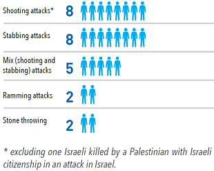 Charts: Israeli fatalities by type of attack
