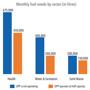 Chart: Monthly fuel needs by sector (in litres)