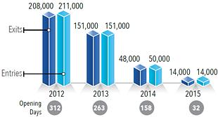 Chart: Movement though Rafah