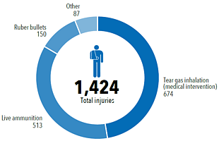 Chart: Palestinian injuries by weapon