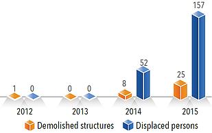Chart: Punitive demolitions\sealing off