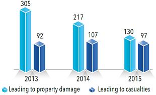 Chart: Settler violence incidents