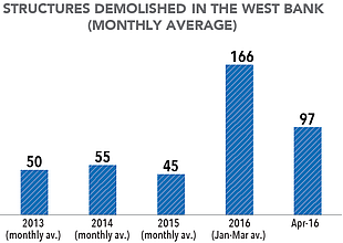 Chart: Structures demolished in the West Bank (monthly average)