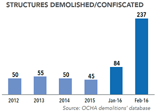 Chart: Structures demolished/confiscated
