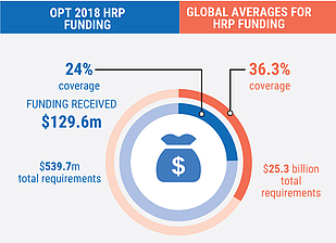 Outside the HRP, an additional US$ 30 million has been recorded as humanitarian funding for the oPt.