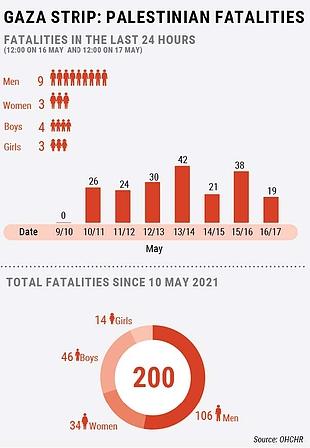 Gaza Strip: Palestinian fatalities