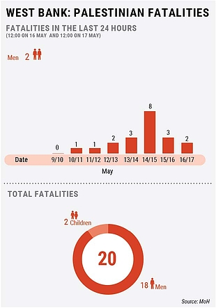 West Bank: Palestinian fatalities