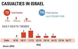 Casualties in Israel