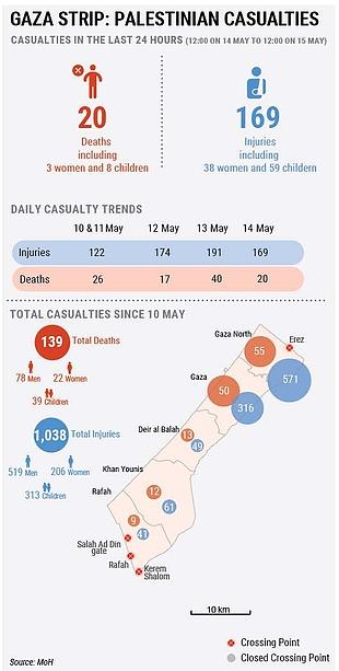 Gaza Strip: Palestinian casualties