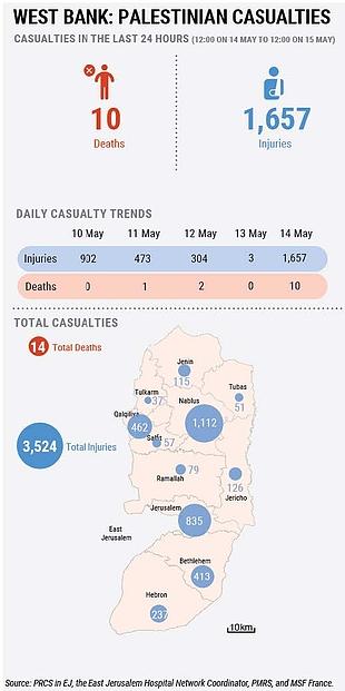 West Bank: Palestinian casualties