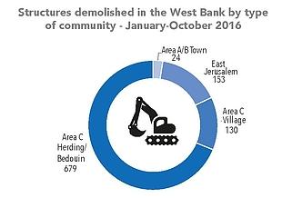 תרשים: מבנים שנהרסו בגדה המערבית על פי סוג קהילה – ינואר-אוקטובר 2016
