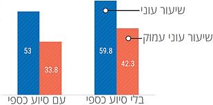 מקור: הלשכה הפלסטינית המרכזית לסטטיסטיקה