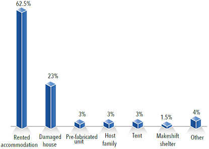 Chart: Accommodation of IDP households (as of the second half of 2015)