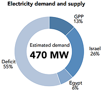Chart: Electricity demand and supply