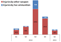 Chart: Palestinian Injuries by live ammunition and other weapons per quarter