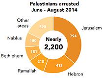 Chart: Palestinians arrested, June-August 2014