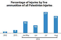 Chart: Percentage of injuries by live ammunition of all Palestinian injuries