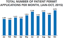 Chart - Total number of patient permit applications per month (Jan-Oct 2015)