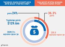 תרשים עוגה: מימון לתוכנית המענה ההומניטרית לשטח הפלסטיני הכבוש 2018 וממוצעים עולמיים למימון עבור תוכנית המענה ההומניטרי