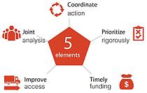 SRP elements