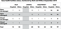 Table - Gaza health facilities status, monitored by MoH and WHO, 8 September 2014.png